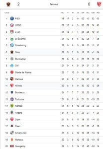 Classement provisoire de la 22ème journée de ligue 1 après les matches de 20h et de Vendredi.